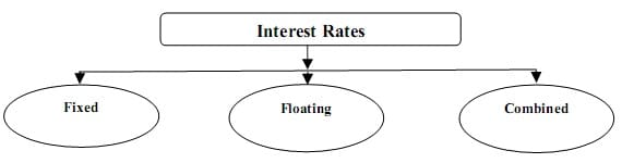 types of interest rate