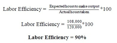 Labor efficiency Example