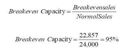 break-even capacity example