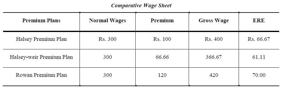 Comparative Wage Sheet