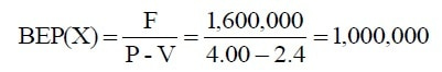 break-even point in units example