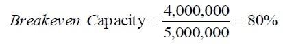 break-even capacity example