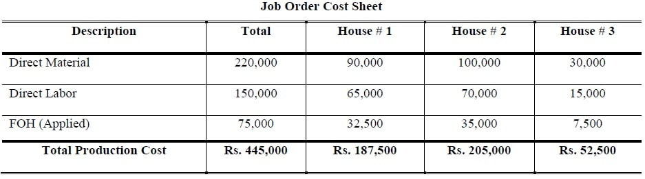 Job Order Cost Sheet example