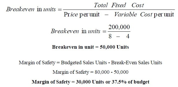 Margin of safety example