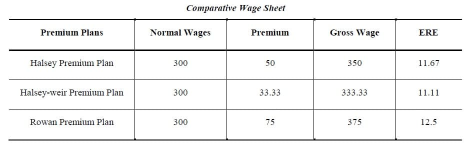 Comparative Wage Sheet