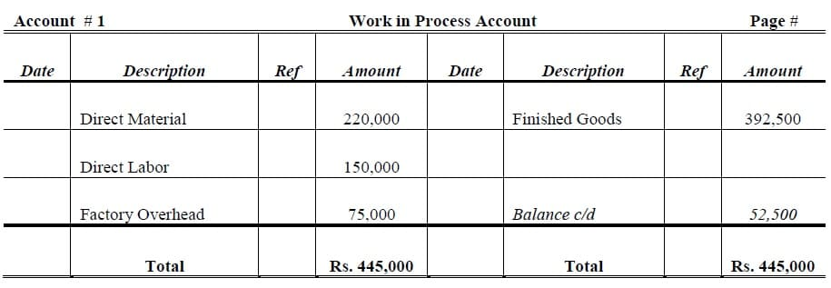 Work in process account
