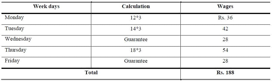 Piece-rate with guarantee example
