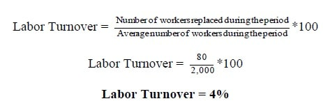 Labour Turnover Example