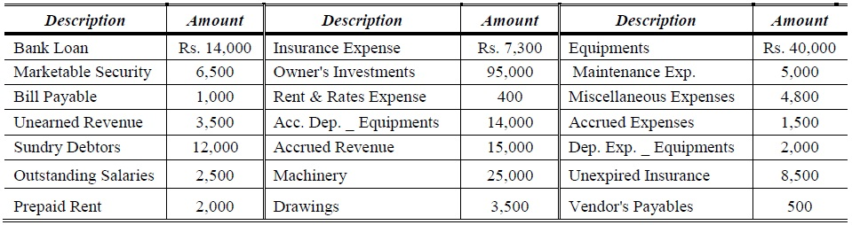 trial balance problems and solution