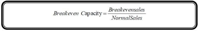 break even capacity formula