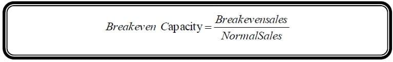break even capacity formula