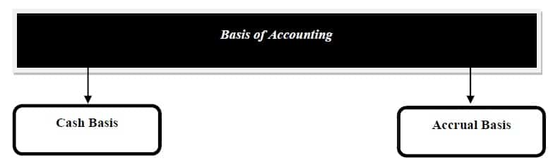 cash basis accounting