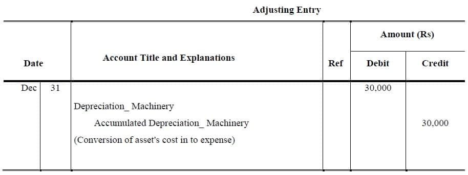 depreciation adjusting entry