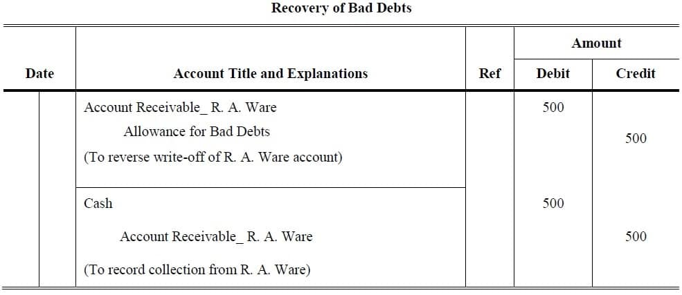 under the allowance method, bad debt expense is recorded