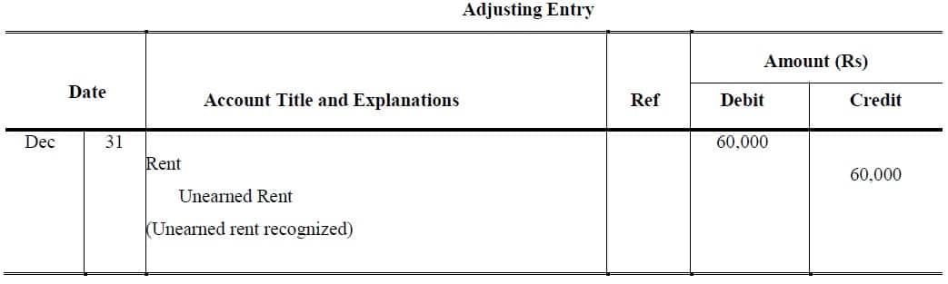 unearned revenue journal entry