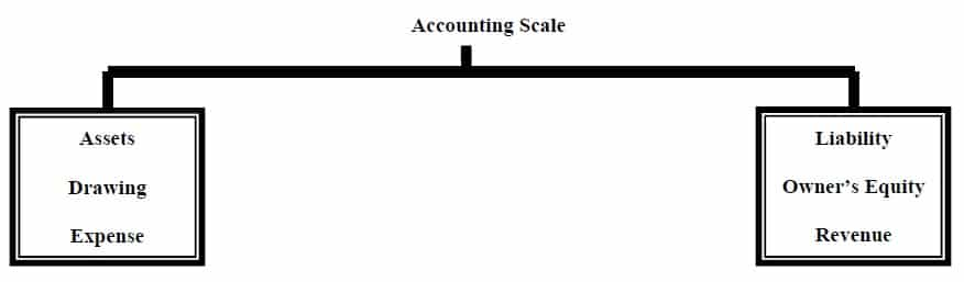 account golden rules accounting scale