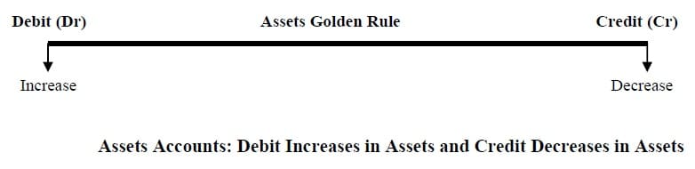 Golden Rules of accounting Assets