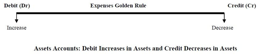 golden rules in accounting expenses