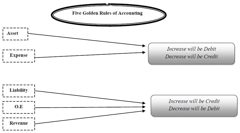Five Golden Rules of Accounting