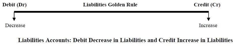 accounts golden rules Liabilities