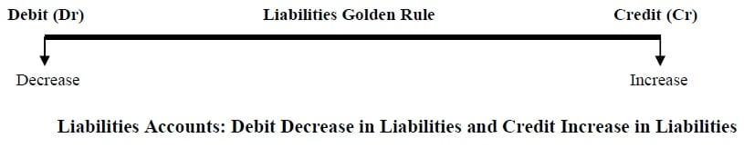 accounts golden rules Liabilities