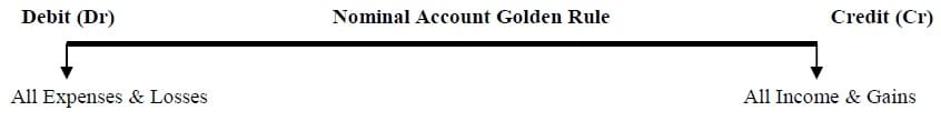 golden rules of accounting nominal account