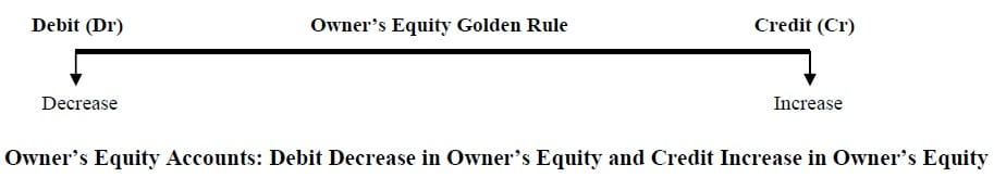 golden principles of accounting owner's equity