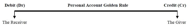 accounting Golden Rule Personal Account