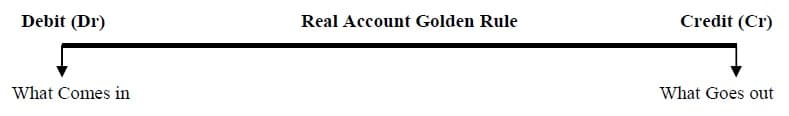 Accounting Golden Rule Real Account