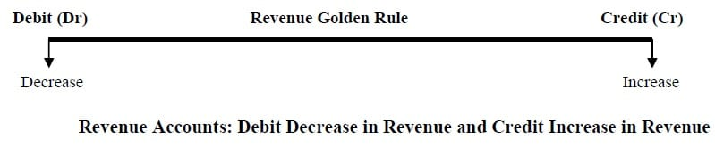 account golden rules revenue