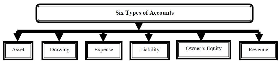 6 golden rules of accounting