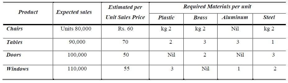 sales forecast example
