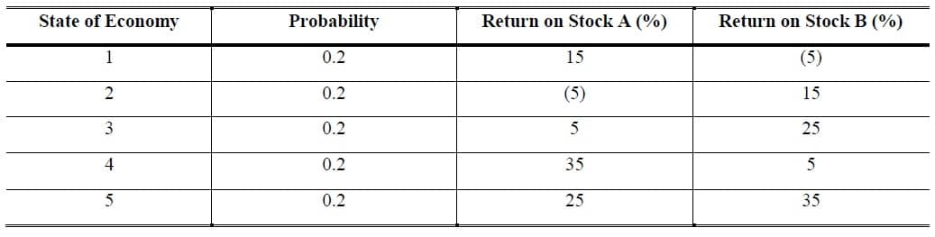 return and risk calculation