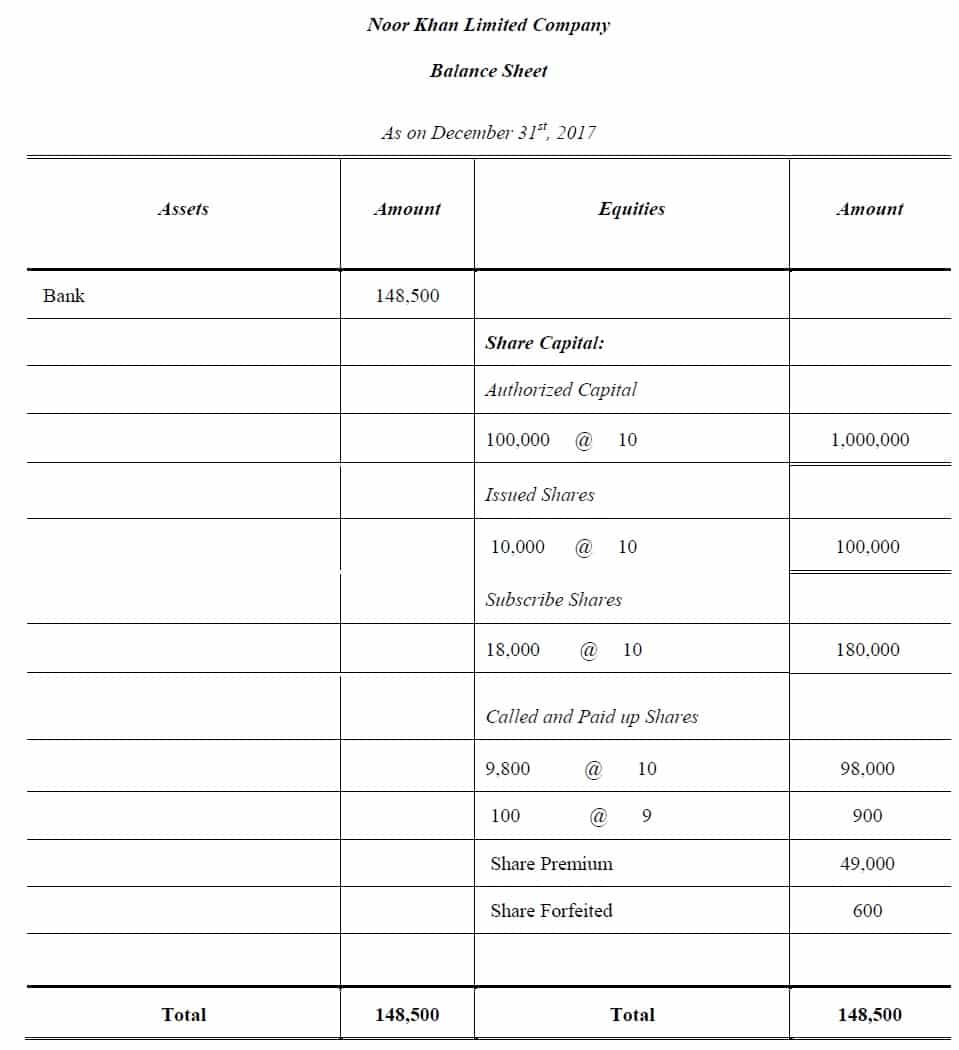 balance sheet for forfeiture of shares