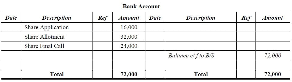 share capital bank account solved example