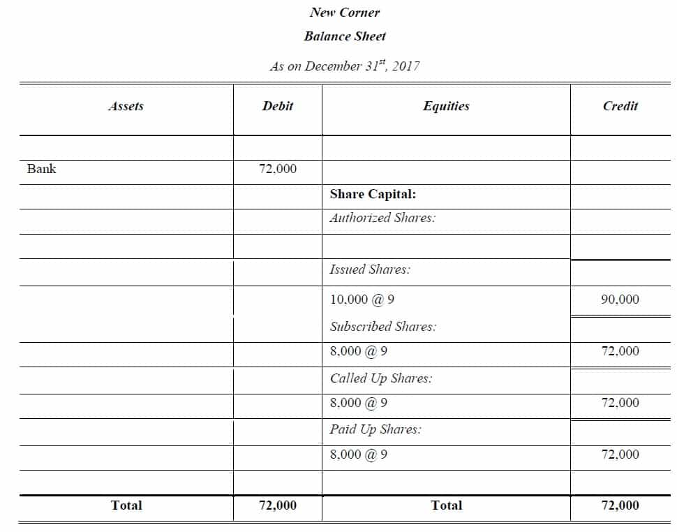 share capital balance sheet solved