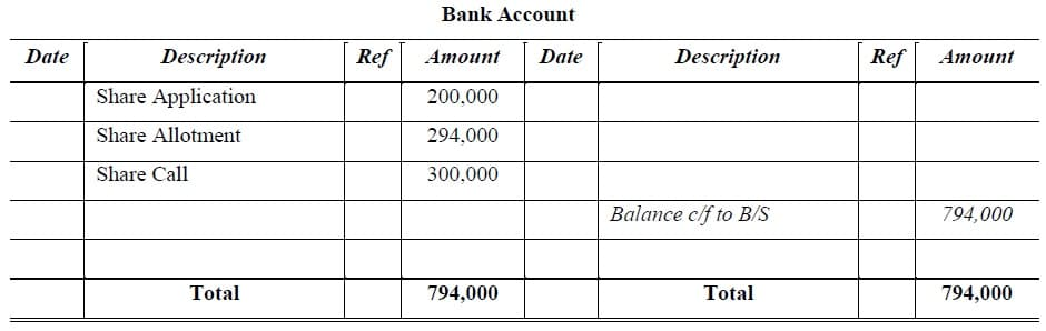 subscribed capital bank account