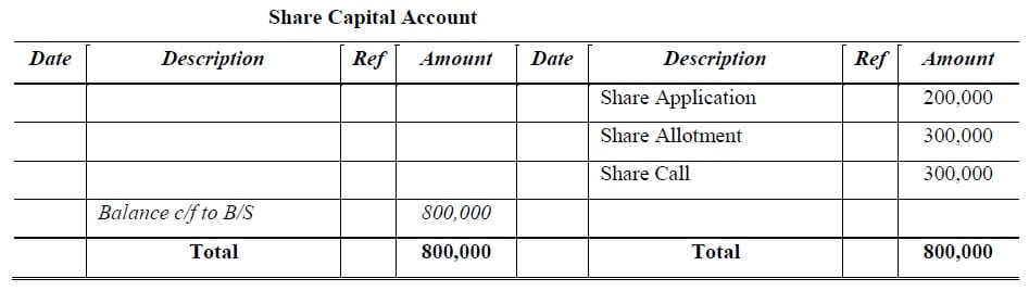 subscribed capital account