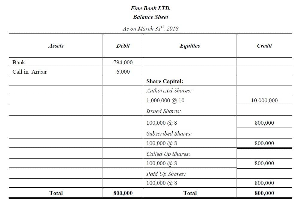 subscribed capital balance sheet
