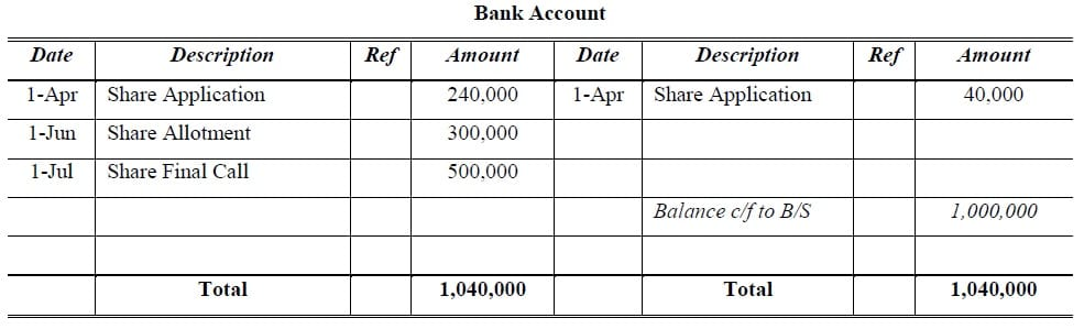 bank account share capital