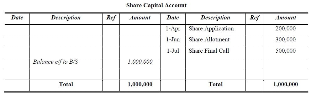share capital account