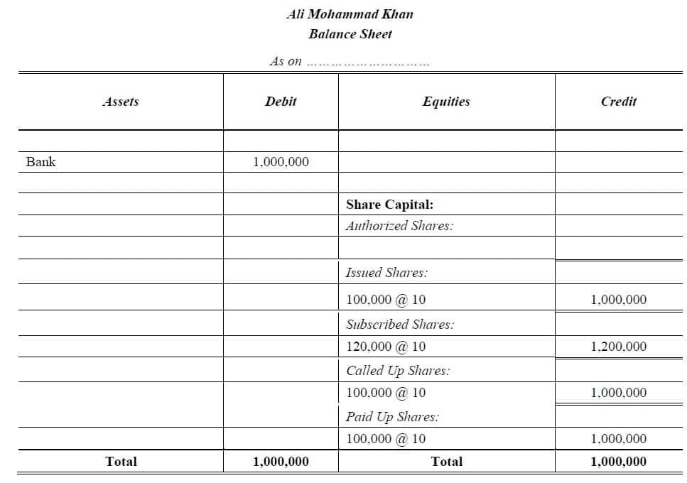 balance sheet share capital