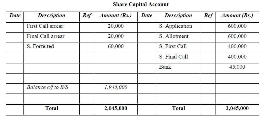 forfeited shares capital account
