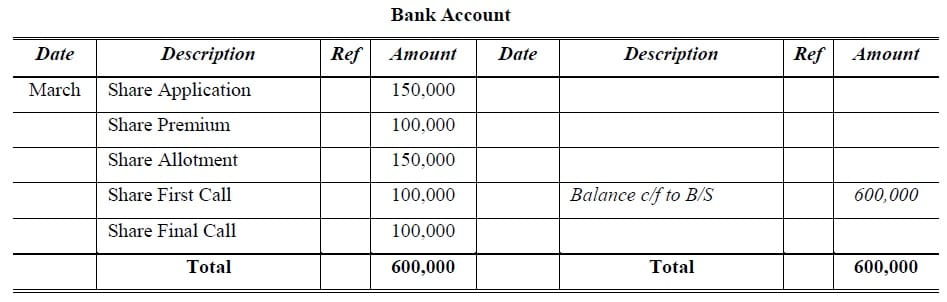 equity shares bank account