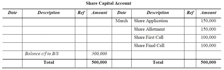 equity shares capital account
