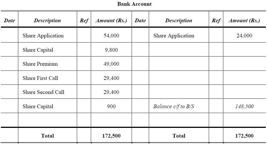 bank account forfeiture of shares