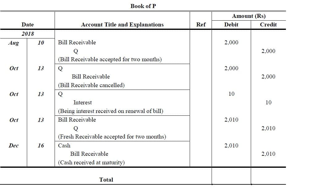 renewal of bill