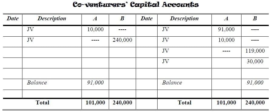 jv companies