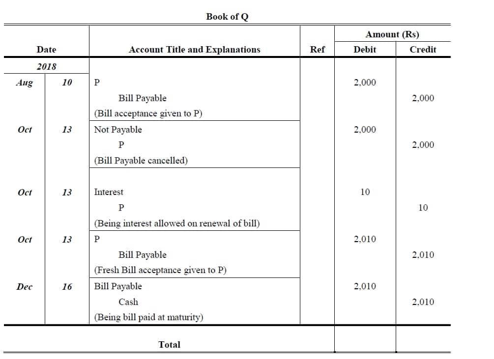 renewal of bill of exchange