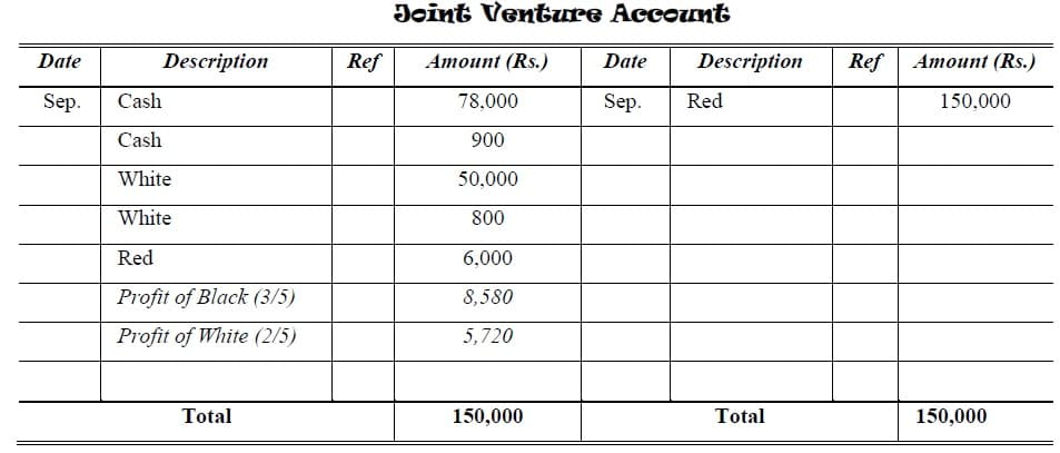 joint ventures account